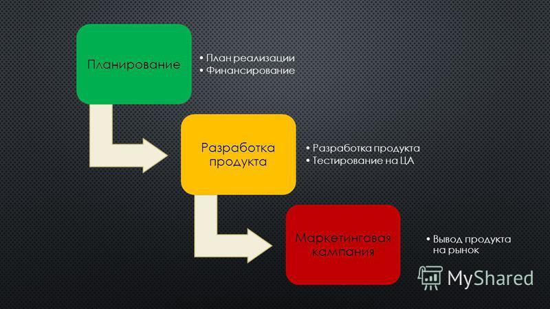Планирование План реализации Финансирование Разработка продукта Тестирование на ЦА Маркетинговая кампания Вывод продукта на рынок