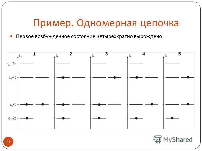Пример. Одномерная цепочка 11 Первое возбужденное состояние четырехкратно вырождено