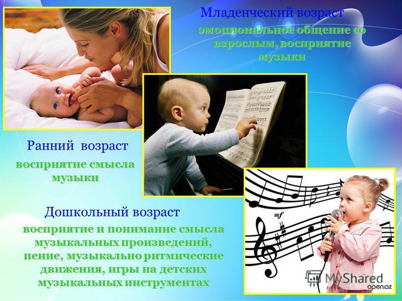 Младенческий возраст Ранний возраст Дошкольный возраст эмоциональное общение со взрослым, восприятие музыки восприятие смысла музыки восприятие и понимание смысла музыкальных произведений, пение, музыкально ритмические движения, игры на детских музык
