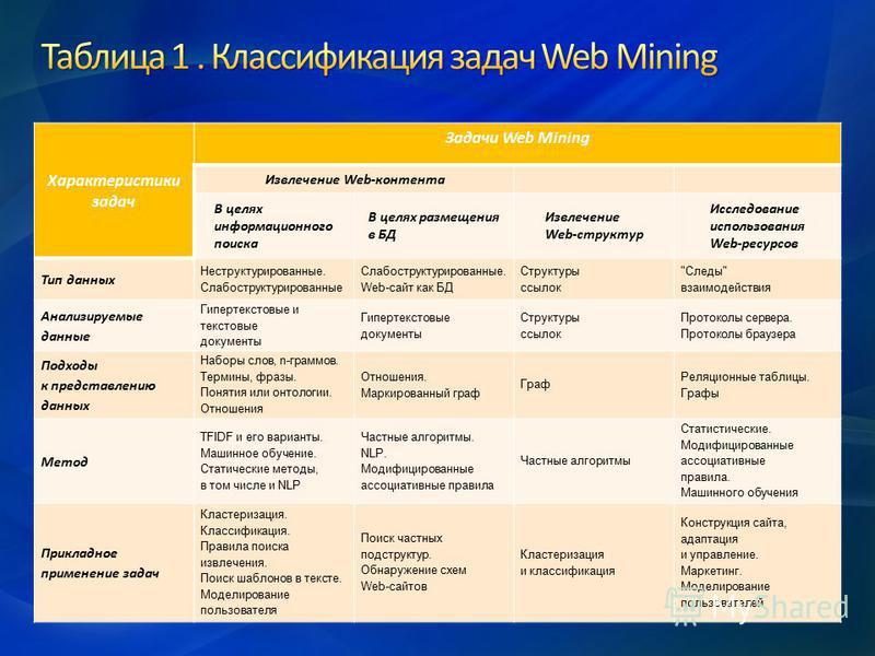 Характеристики задач Задачи Web Mining Извлечение Web-контента В целях информационного поиска В целях размещения в БД Извлечение Web-структур Исследование использования Web-ресурсов Тип данных Неструктурированные. Слабоструктурированные Слабоструктур