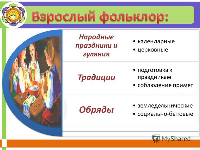 Народные праздники и гуляния Традиции Обряды календарные церковные подготовка к праздникам соблюдение примет земледельнические социально-бытовые
