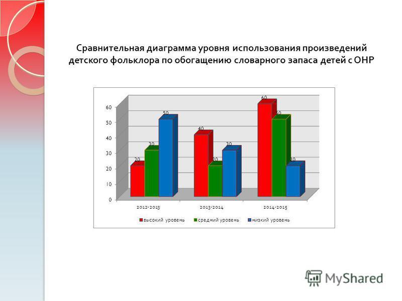 Сравнительная диаграмма уровня использования произведений детского фольклора по обогащению словарного запаса детей с ОНР