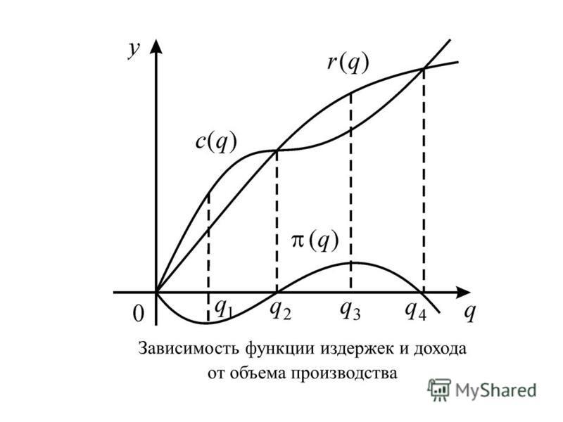Зависимость функции издержек и дохода от объема производства