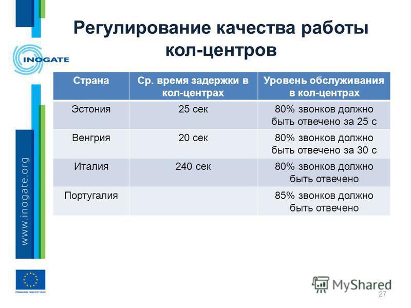 Регулирование качества работы кол-центров Страна Ср. время задержки в кол-центрах Уровень обслуживания в кол-центрах Эстония 25 сек 80% звонков должно быть отвечено за 25 с Венгрия 20 сек 80% звонков должно быть отвечено за 30 с Италия 240 сек 80% зв