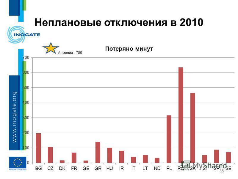 Неплановые отключения в 2010 35