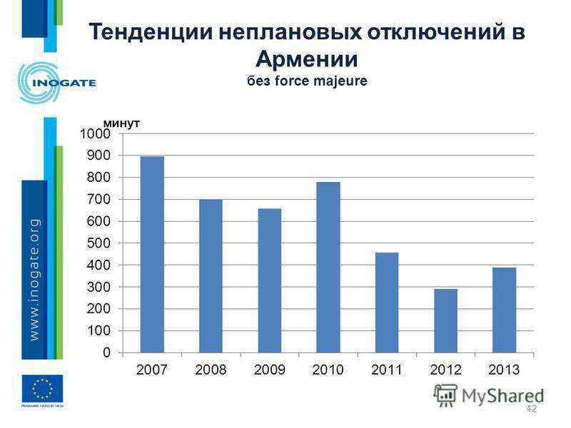 Тенденции неплановых отключений в Армении без force majeure 42