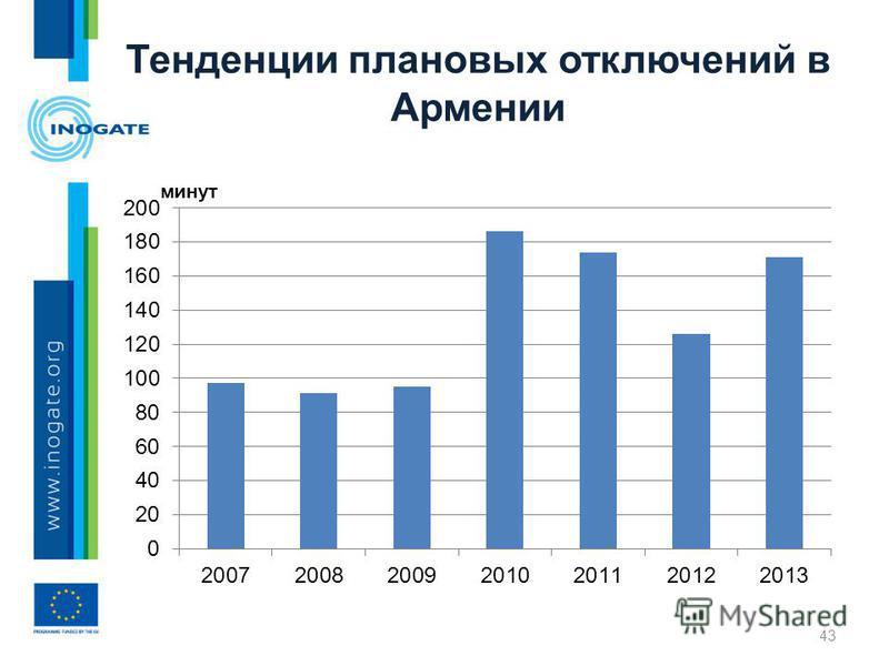Тенденции плановых отключений в Армении 43