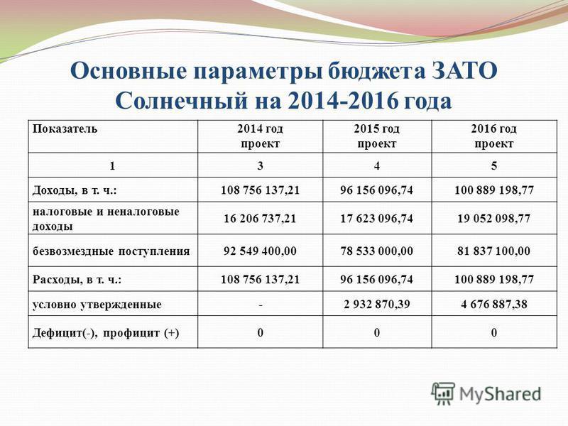 Основные параметры бюджета ЗАТО Солнечный на 2014-2016 года Показатель 2014 год проект 2015 год проект 2016 год проект 1345 Доходы, в т. ч.:108 756 137,2196 156 096,74100 889 198,77 налоговые и неналоговые доходы 16 206 737,2117 623 096,7419 052 098,