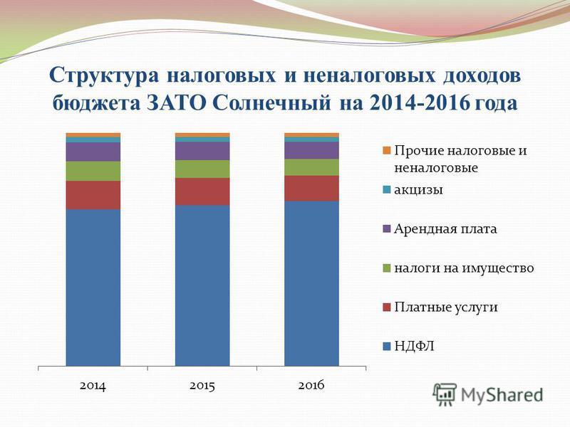 Структура налоговых и неналоговых доходов бюджета ЗАТО Солнечный на 2014-2016 года