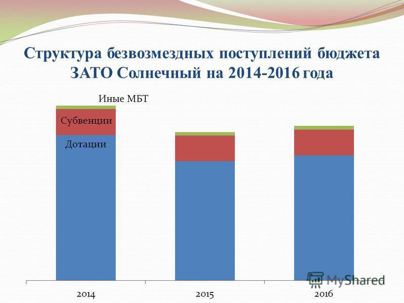 Структура безвозмездных поступлений бюджета ЗАТО Солнечный на 2014-2016 года