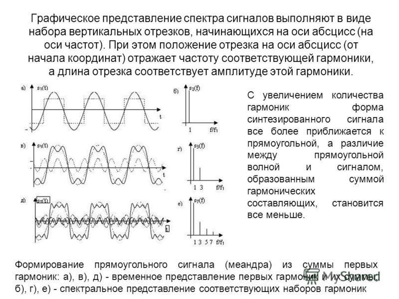 Графическое представление спектра сигналов выполняют в виде набора вертикальных отрезков, начинающихся на оси абсцисс (на оси частот). При этом положение отрезка на оси абсцисс (от начала координат) отражает частоту соответствующей гармоники, а длина