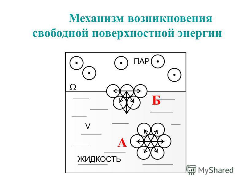 Механизм возникновения свободной поверхностной энергии А Б