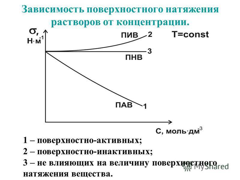 Зависимость поверхностного натяжения растворов от концентрации. 1 – поверхностно-активных; 2 – поверхностно-инактивных; 3 – не влияющих на величину поверхностного натяжения вещества.
