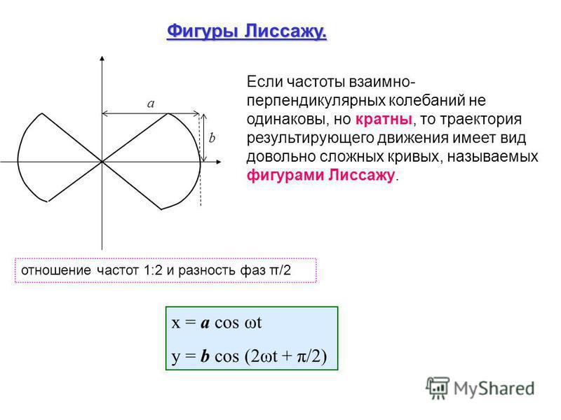 а b Если частоты взаимно- перпендикулярных колебаний не одинаковы, но кратны, то траектория результирующего движения имеет вид довольно сложных кривых, называемых фигурами Лиссажу. Фигуру Лиссажу. отношение частот 1:2 и разность фаз π/2 x = a cos ωt