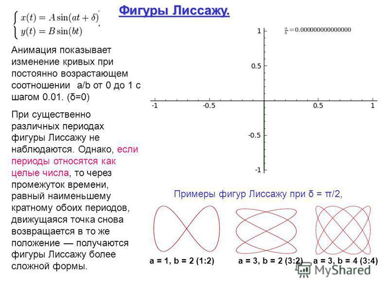 Фигуру Лиссажу. Анимация показывает изменение кривых при постоянно возрастающем соотношении a/b от 0 до 1 с шагом 0.01. (δ=0) При существенно различных периодах фигуру Лиссажу не наблюдаются. Однако, если периоды относятся как целые числа, то через п