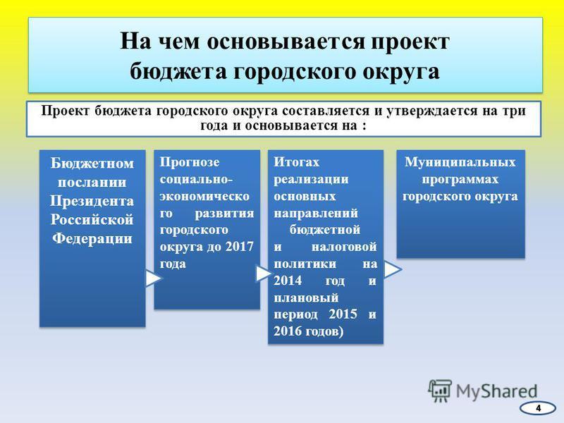 На чем основывается проект бюджета городского округа Проект бюджета городского округа составляется и утверждается на три года и основывается на : Бюджетном послании Президента Российской Федерации Прогнозе социально- экономического развития городског