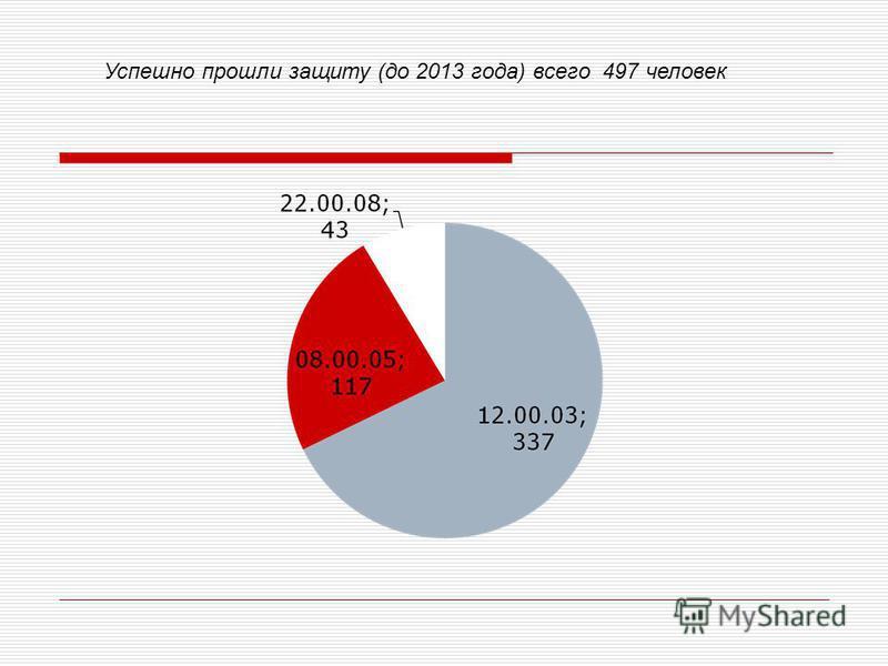 Успешно прошли защиту (до 2013 года) всего 497 человек