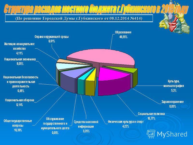 (По решению Городской Думы г.Губкинского от 08.12.2014 414)