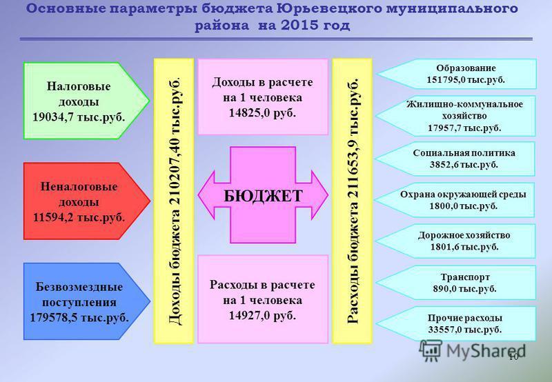 10 Основные параметры бюджета Юрьевецкого муниципального района на 2015 год БЮДЖЕТ Доходы в расчете на 1 человека 14825,0 руб. Расходы в расчете на 1 человека 14927,0 руб. Доходы бюджета 210207,40 тыс.руб. Расходы бюджета 211653,9 тыс.руб. Налоговые