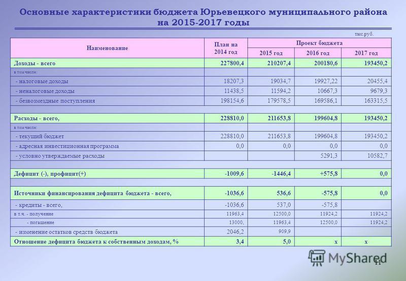 11 Основные характеристики бюджета Юрьевецкого муниципального района на 2015-2017 годы Наименование План на 2014 год Проект бюджета 2015 год 2016 год 2017 год Доходы - всего 227800,4210207,4200180,6193450,2 в том числе: - налоговые доходы 18207,31903