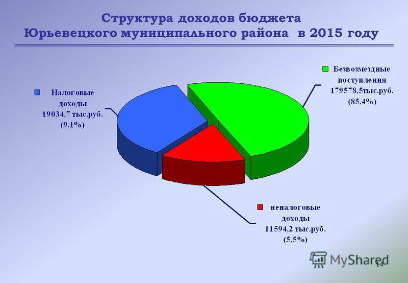 14 Структура доходов бюджета Юрьевецкого муниципального района в 2015 году