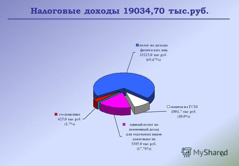 15 Налоговые доходы 19034,70 тыс.руб.