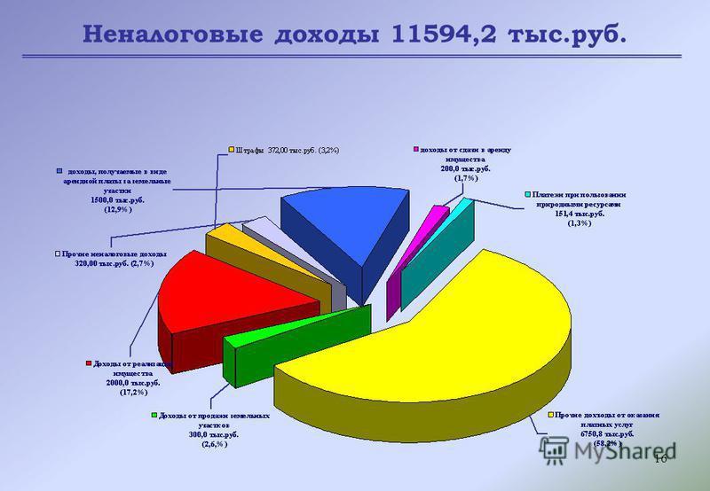 16 Неналоговые доходы 11594,2 тыс.руб.