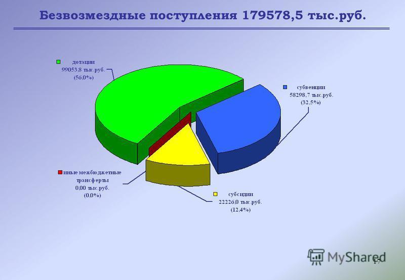 17 Безвозмездные поступления 179578,5 тыс.руб.