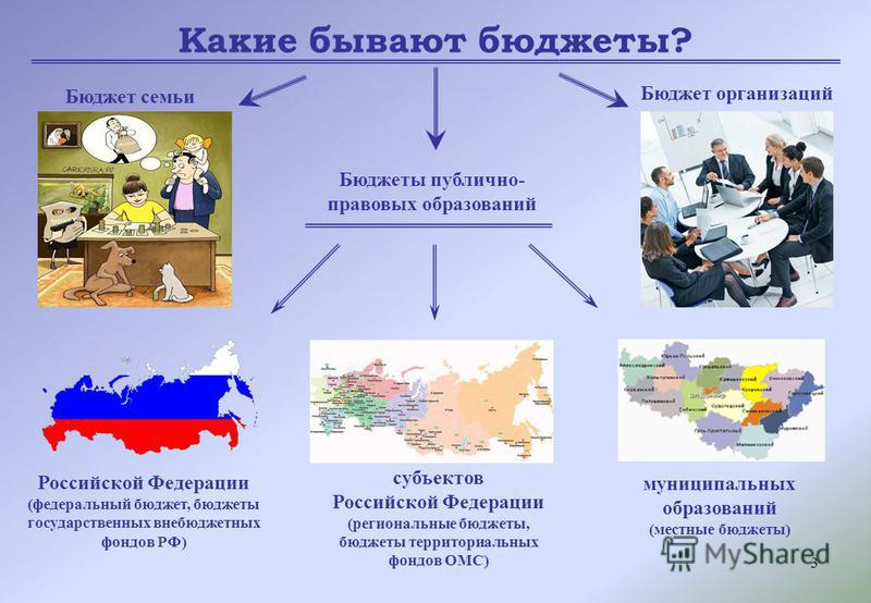 3 Какие бывают бюджеты? Бюджет семьи Бюджеты публично- правовых образований Бюджет организаций Российской Федерации (федеральный бюджет, бюджеты государственных внебюджетных фондов РФ) субъектов Российской Федерации (региональные бюджеты, бюджеты тер