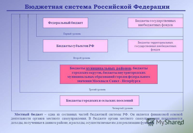 4 Местный бюджет – одна из составных частей бюджетной системы РФ. Он является финансовой основой деятельности органов местного самоуправления. В бюджете органа местного самоуправления показываются доходы, полученные в данном районе, и расходы, осущес