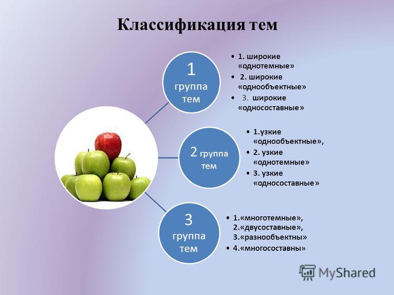Классификация тем 1 группа тем 1. широкие «однотомные» 2. широкие «одно объектные» 3. широкие «односоставные» 2 группа тем 1. узкие «одно объектные», 2. узкие «однотомные» 3. узкие «односоставные» 3 группа тем 1.«многотомные», 2.«двусоставные», 3.«ра