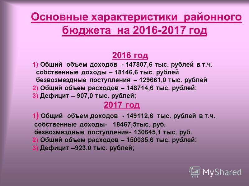 Основные характеристики районного бюджета на 2016-2017 год 2016 год 1) Общий объем доходов - 147807,6 тыс. рублей в т.ч. собственные доходы – 18146,6 тыс. рублей безвозмездные поступления – 129661,0 тыс. рублей 2) Общий объем расходов – 148714,6 тыс.