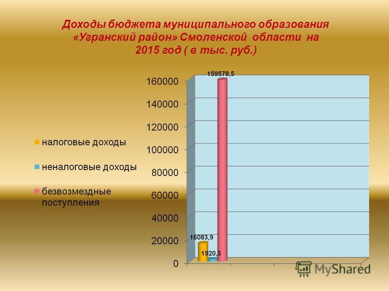 Доходы бюджета муниципального образования «Угранский район» Смоленской области на 2015 год ( в тыс. руб.)