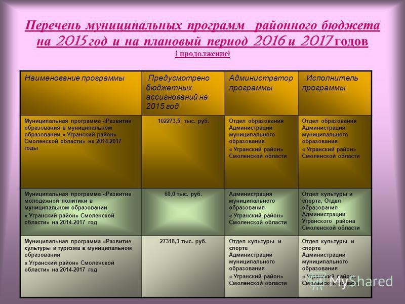 Перечень муниципальных программ районного бюджета на 2015 год и на плановый период 2016 и 2017 годов ( продолжение ) Наименование программы Предусмотрено бюджетных ассигнований на 2015 год Администратор программы Исполнитель программы Муниципальная п