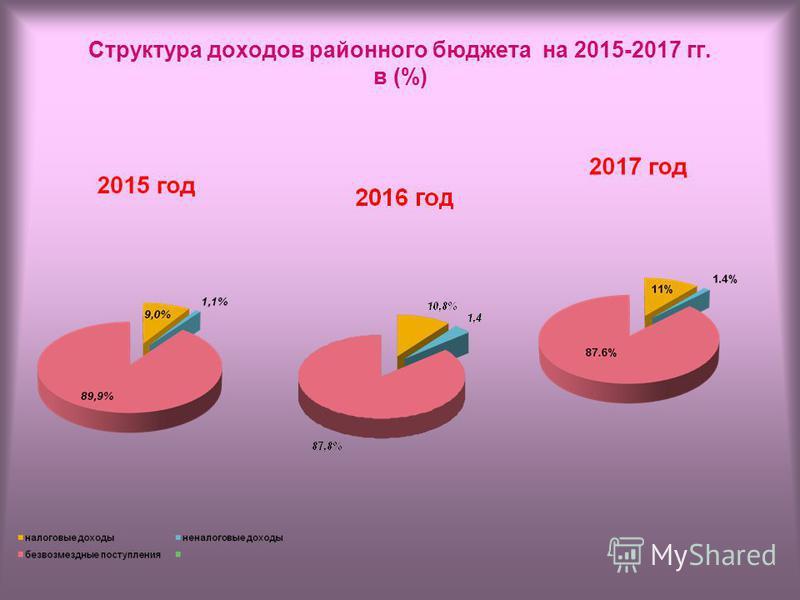 Структура доходов районного бюджета на 2015-2017 гг. в (%)