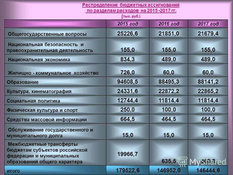 Распределение бюджетных ассигнований по разделам расходов на 2015 -2017 гг. ( тыс. руб.) 2015 год 2016 год 2017 год Общегосударственные вопросы 25226,621851,021679,4 Национальная безопасность и правоохранительная деятельность 155,0 Национальная эконо