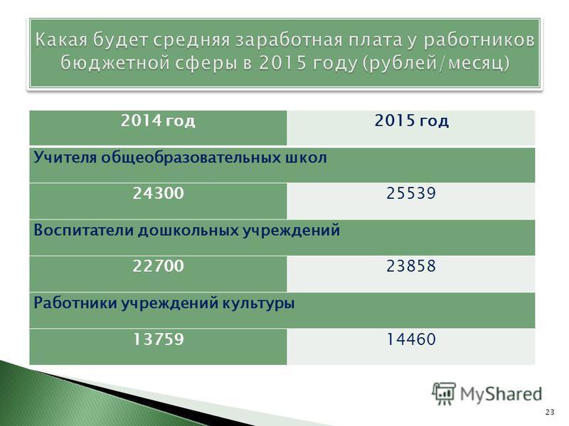 2014 год 2015 год Учителя общеобразовательных школ 2430025539 Воспитатели дошкольных учреждений 2270023858 Работники учреждений культуры 1375914460 23