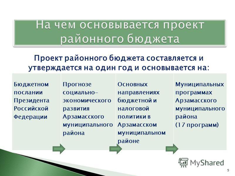 Проект районного бюджета составляется и утверждается на один год и основывается на: 5 Бюджетном послании Президента Российской Федерации Прогнозе социально- экономического развития Арзамасского муниципального района Основных направлениях бюджетной и