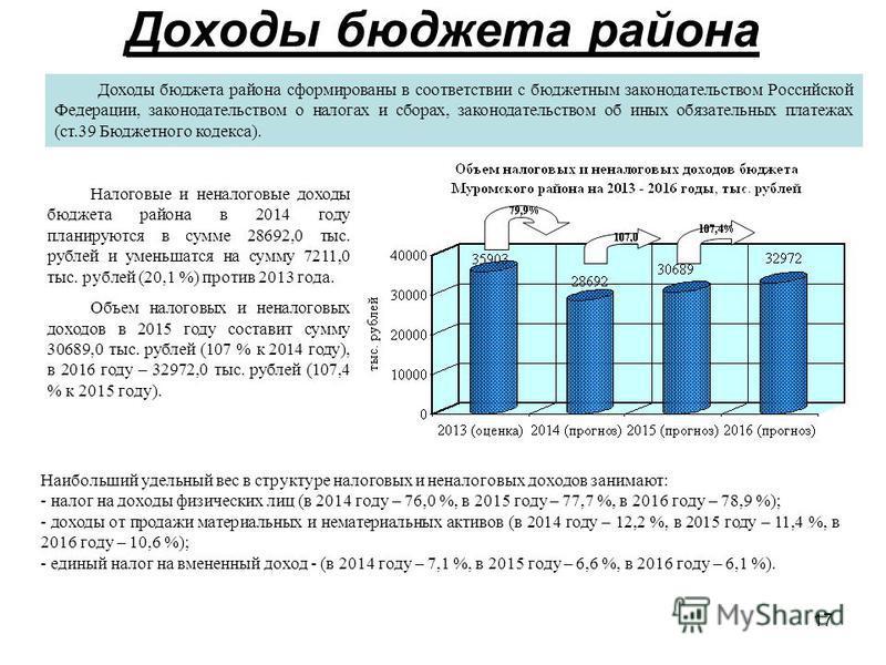 17 Доходы бюджета района Доходы бюджета района сформированы в соответствии с бюджетным законодательством Российской Федерации, законодательством о налогах и сборах, законодательством об иных обязательных платежах (ст.39 Бюджетного кодекса). Налоговые
