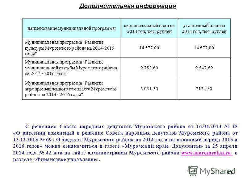 43 Дополнительная информация наименование муниципальной программы первоначальный план на 2014 год, тыс. рублей уточненный план на 2014 год, тыс. рублей Муниципальная программа