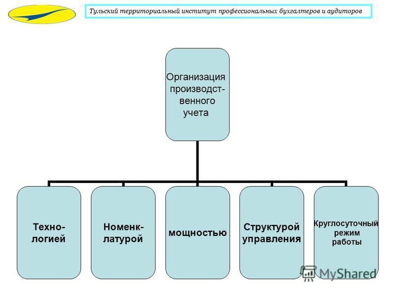 Организация производственного учета Техно- логией Номенк- латурой мощностью Структурой управления Круглосуточный режим работы