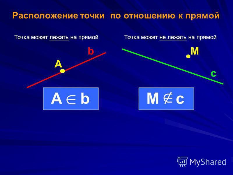 Расположение точки по отношению к прямой Точка может лежать на прямой Точка может не лежать на прямой A bM c AbMc