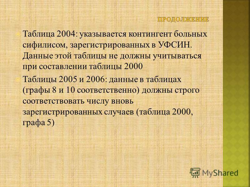 Таблица 2004: указывается контингент больных сифилисом, зарегистрированных в УФСИН. Данные этой таблицы не должны учитываться при составлении таблицы 2000 Таблицы 2005 и 2006: данные в таблицах (графы 8 и 10 соответственно) должны строго соответствов