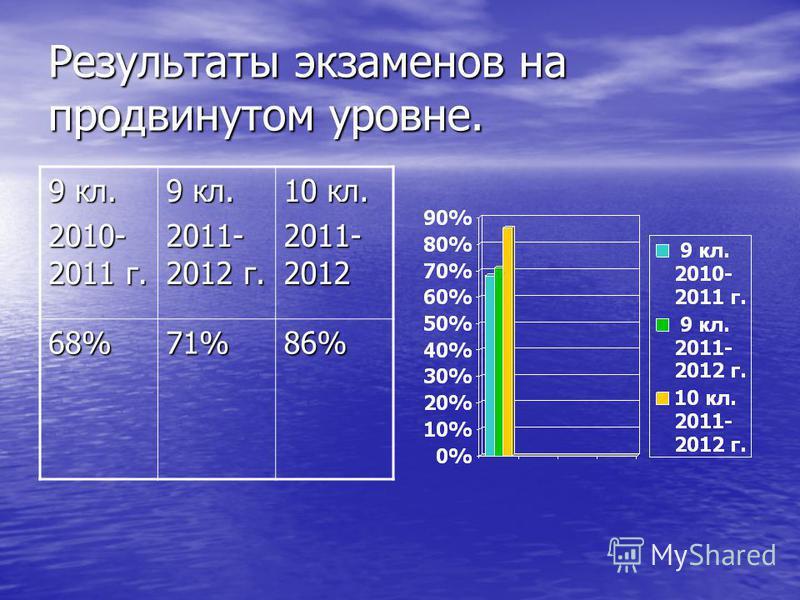 Результаты экзаменов на продвинутом уровне. 9 кл. 2010- 2011 г. 9 кл. 2011- 2012 г. 10 кл. 2011- 2012 68%71%86%