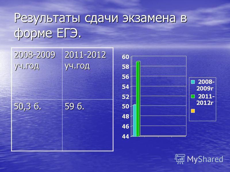 Результаты сдачи экзамена в форме ЕГЭ. 2008-2009 уч.год 2011-2012 уч.год 50,3 б. 59 б.