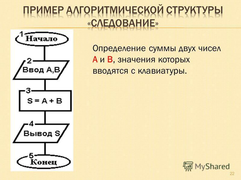 Определение суммы двух чисел A и B, значения которых вводятся с клавиатуры. 22