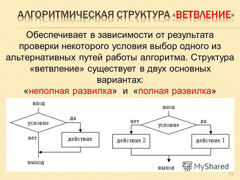 23 Обеспечивает в зависимости от результата проверки некоторого условия выбор одного из альтернативных путей работы алгоритма. Структура «ветвление» существует в двух основных вариантах: «неполная развилка» и «полная развилка»