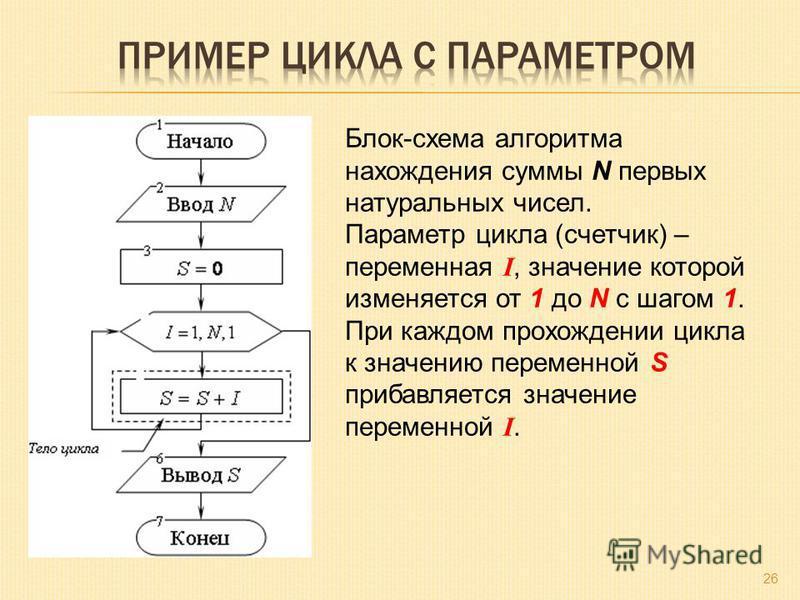 26 Блок-схема алгоритма нахождения суммы N первых натуральных чисел. Параметр цикла (счетчик) – переменная I, значение которой изменяется от 1 до N с шагом 1. При каждом прохождении цикла к значению переменной S прибавляется значение переменной I.