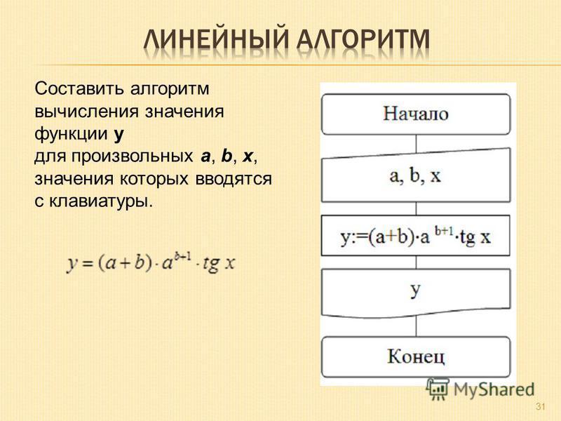 31 Составить алгоритм вычисления значения функции y для произвольных a, b, x, значения которых вводятся с клавиатуры.