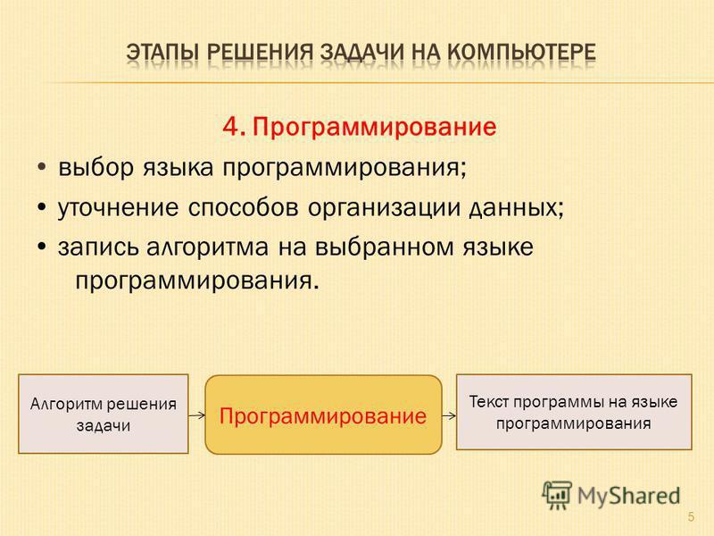 4. Программирование выбор языка программирования; уточнение способов организации данных; запись алгоритма на выбранном языке программирования. 5 Программирование Алгоритм решения задачи Текст программы на языке программирования